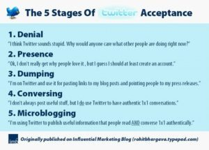 Five Stages of Twitter Acceptance by Rohit Bhargava