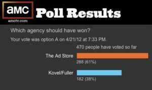 AMC poll results for The Pitch episode 5 poll results, showing Ad store with 60% and Kovel/Fuller with 40% on Frangelico account